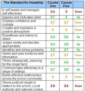 SQH Course 5 feedback