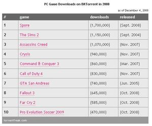 PC GAme Downloads