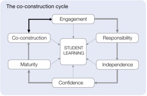 Co-construction cycle-1