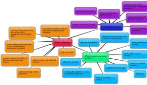 Science revision mindmap