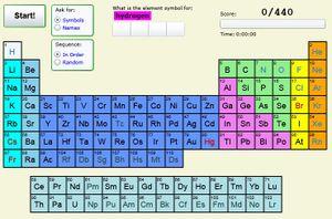 siverlight periodic table
