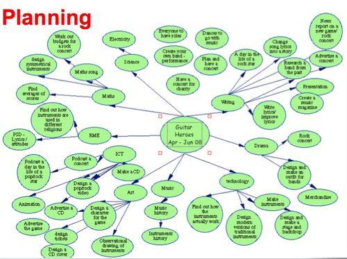 GH Mind map