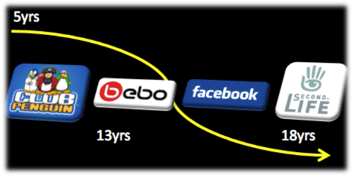 Evolution of social networks