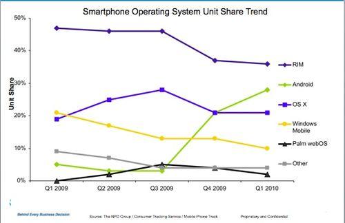 Phone sales 2010