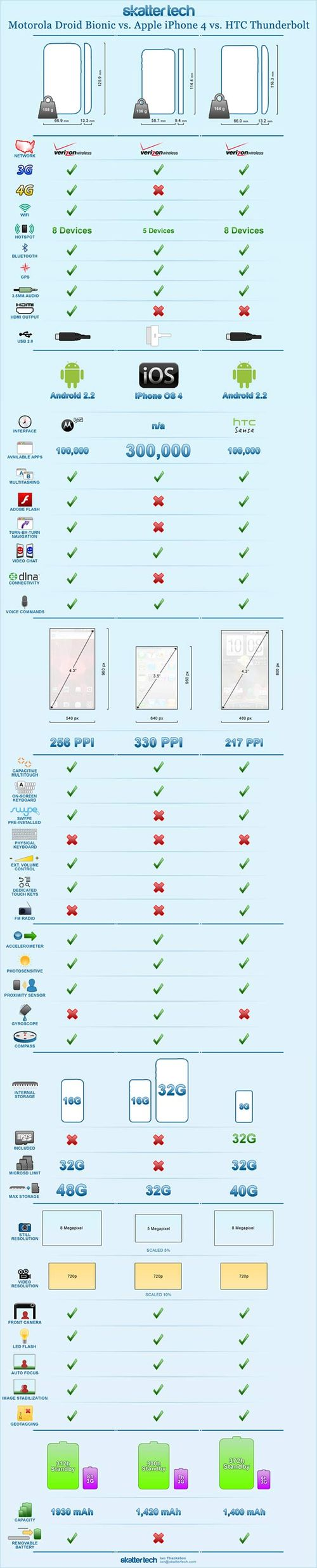 Infographic-droid-bionic-vs-iphone-4-vs-thunderbolt-small