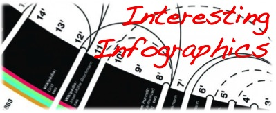 Interneting infographics banner