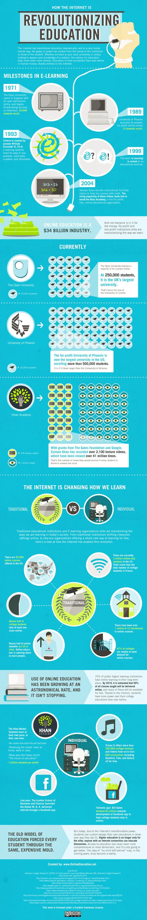 Internet-revolutionizing-education