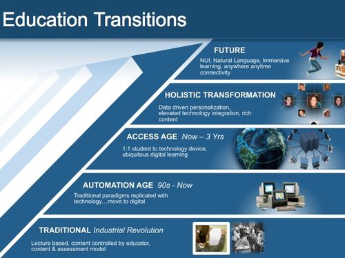Education Transitions