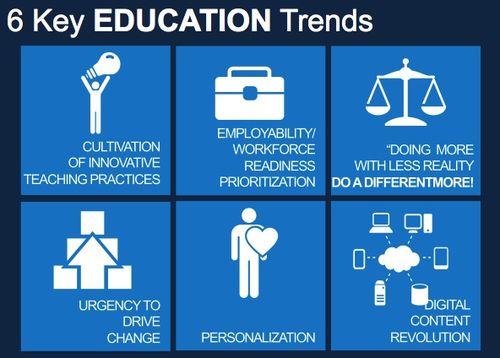 Six trends