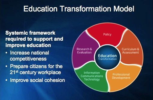 organizational transformation in educational Transformative learning theory says that the process of perspective transformation has three dimensions: psychological (changes in understanding of the self), convictional (revision of belief systems), and behavioral (changes in lifestyle.