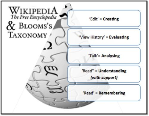 Wikipedia and Blooms