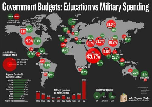Military Budgets vs education