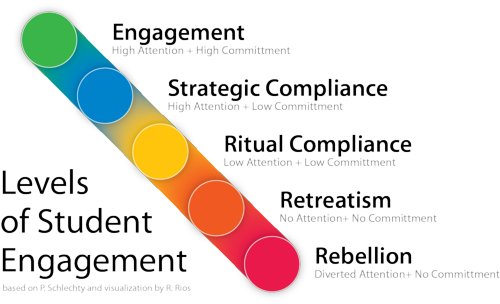 Levels-of-Student-Engagement