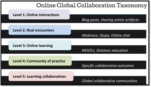 Global Collaboration Taxonomy