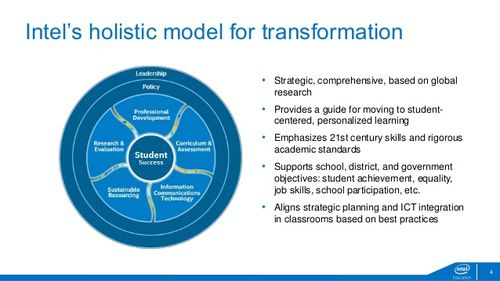 Intel Model of transformation